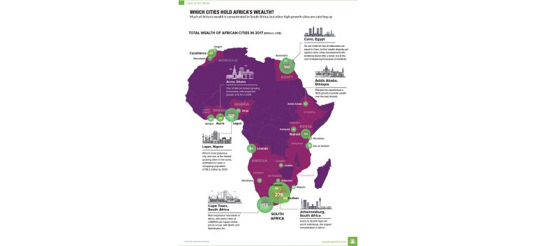 Wealth in Africa